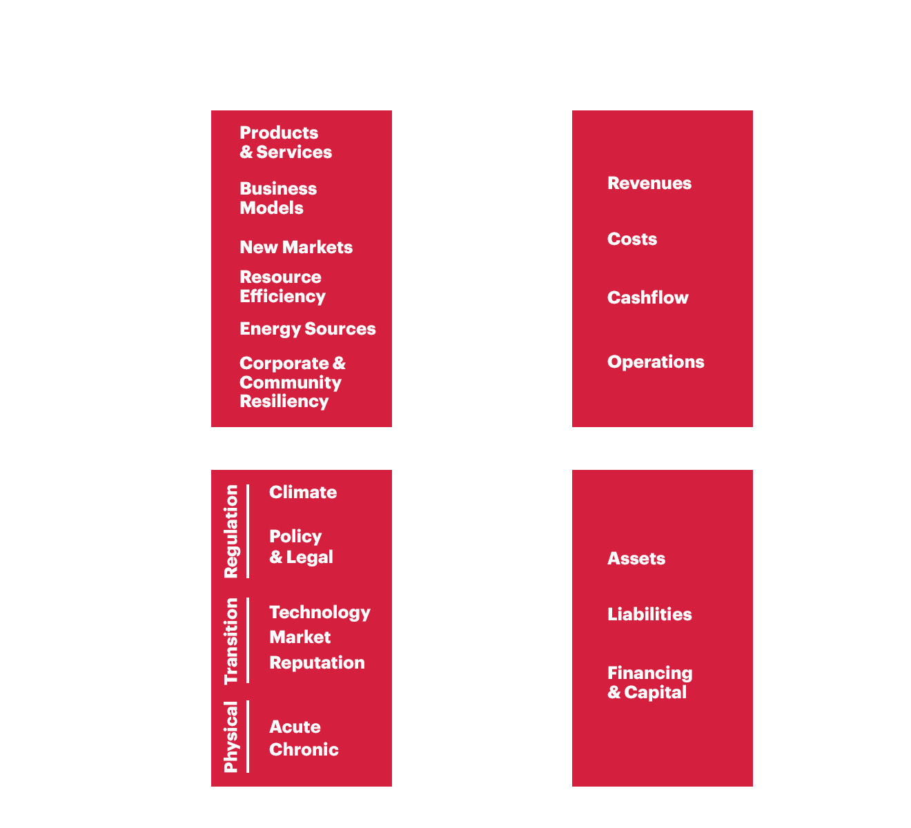 Action 3a Diagram